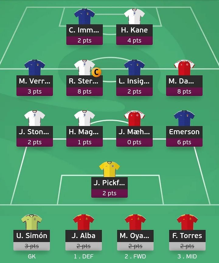 The team suggested for Euro 2020 Matchday 6.