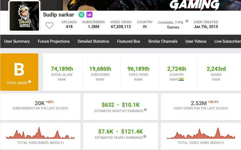 Sudip Sarkar's monthly income from YouTube (Image via Social Blade)