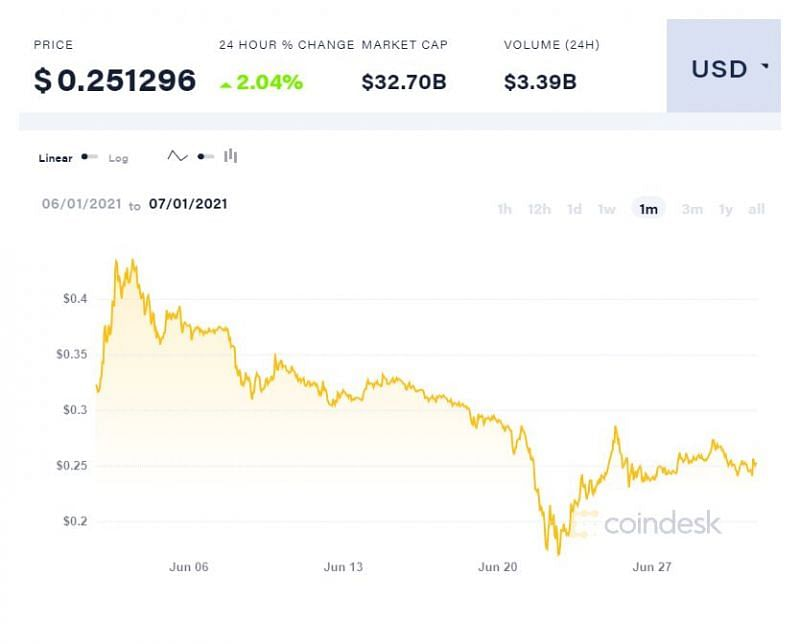 Dogecoin value chart (Monthly) dated July 1, 2021. Imag evia: Coindesk