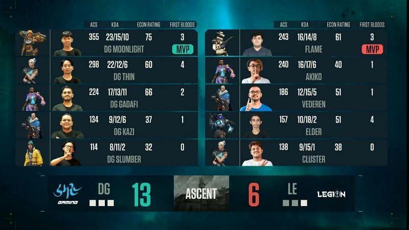 Team Legion vs Damaru Gaming Map 4 scorecard (Image via YouTube/NODWIN Gaming)