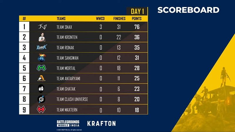 Battlegrounds Mobile India The Launch Party day 1 overall standings standings