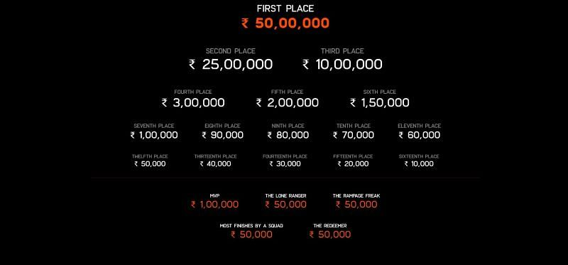 The prize pool of Battlegrounds Mobile India series