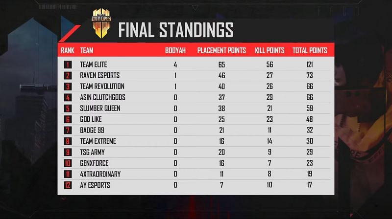 Free Fire City Open Play Ins finals overall standings (Image via Fee Fire Youtube channel)