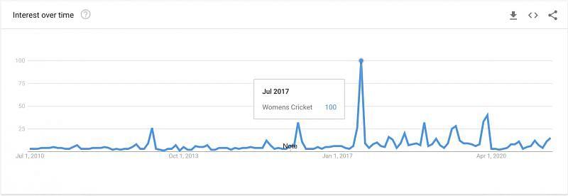 Interest in Women's Cricket on Google