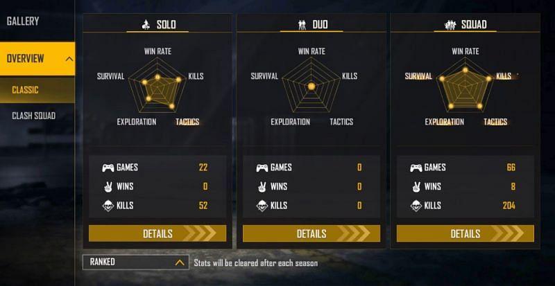 Jonty Gaming's ranked stats (Image via Garena Free Fire)