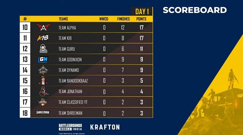 Battlegrounds Mobile India The Launch Party day 1 overall standings