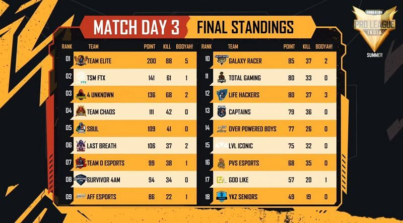 Free Fire Pro League 2021 Summer day overall standings standings after day 3
