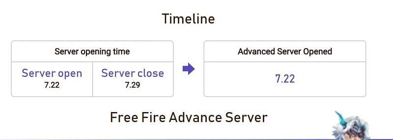 The Free Fire Advance Server timeline (Image via Free Fire)