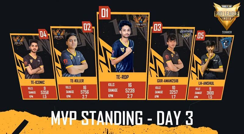 Top 5 players from Free Fire Pro League Summer day 3