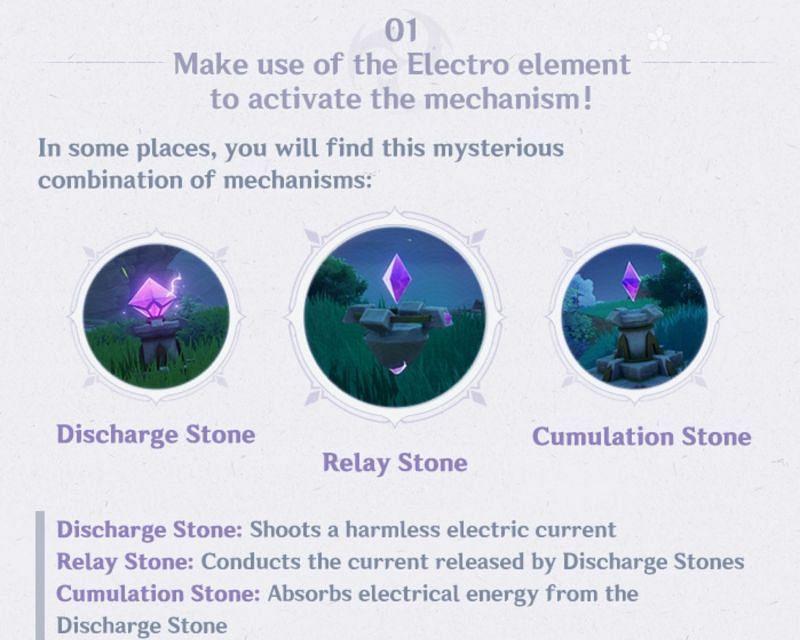 The three new puzzle stones (Image via miHoYo)