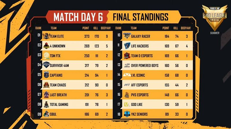 Free Fire Pro League 2021 Summer group stages overall standings