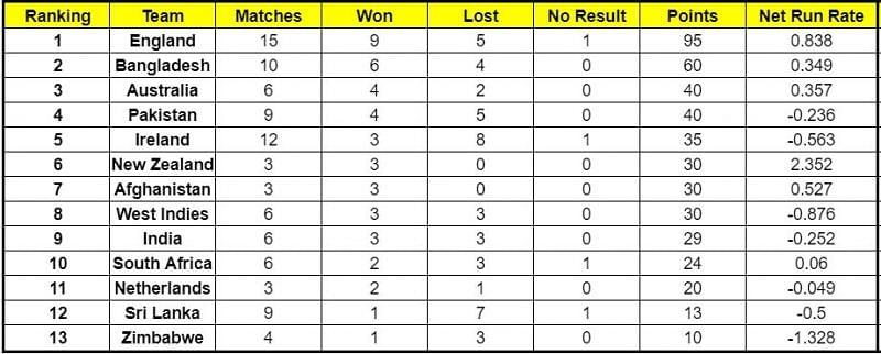 Ireland and South Africa gained 15 points each from their ICC Cricket World Cup Super League series