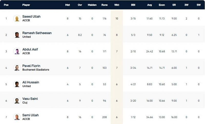 Romania T10 League 2021 highest wicket-takers