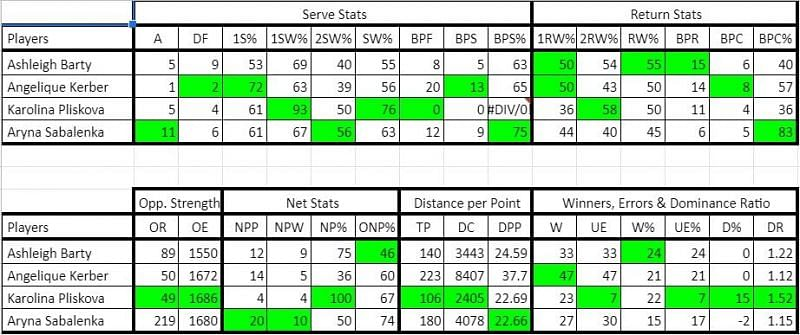Stats from Round of 64