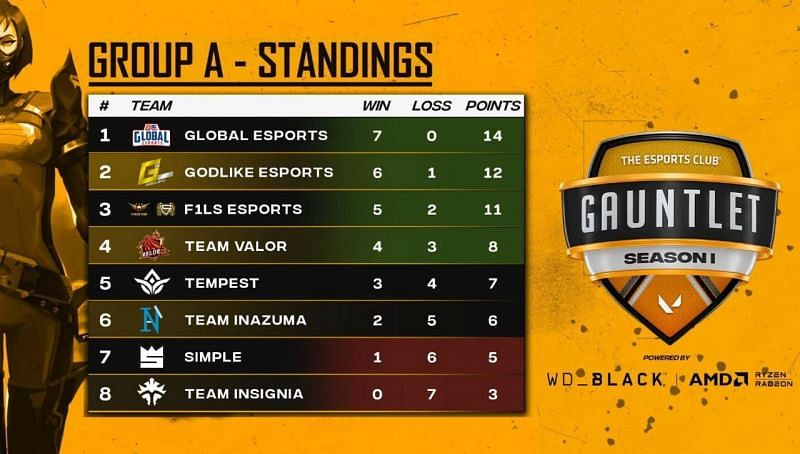 Group A: Final standings