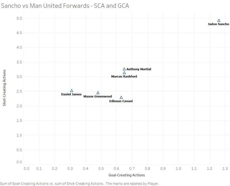A graphical comparison of Sancho