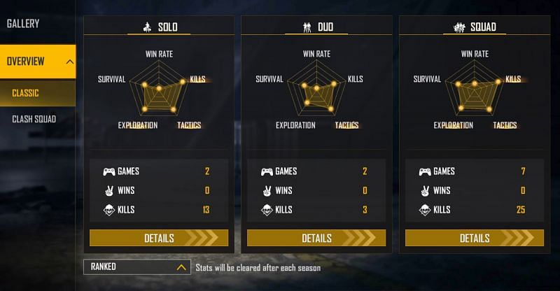 OP Vincenzo's ranked stats (Image via Free Fire)