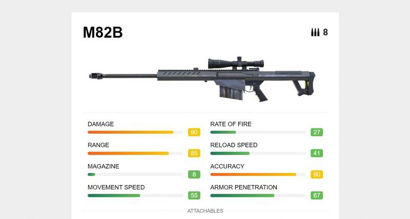 The stats of the M82B on the official website of Garena Free Fire
