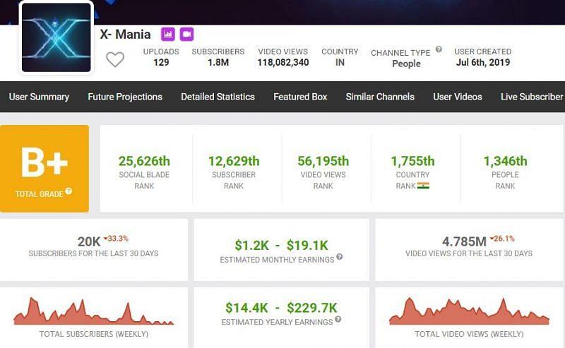 Income of X-Mania (Image via Social Blade)