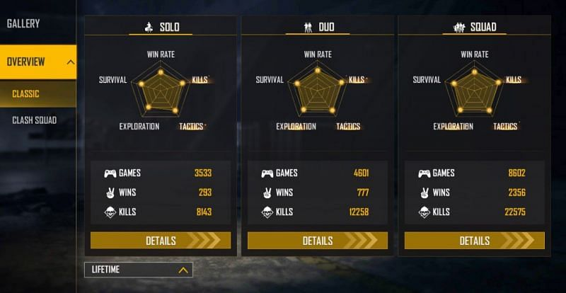 All-time stats (Image via Free Fire)
