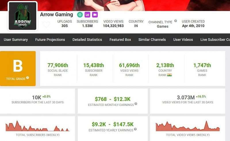 Earnings from Arrow Gaming (Image via Social Blade)