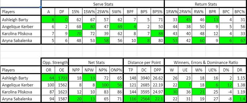 Stats from Round of 32
