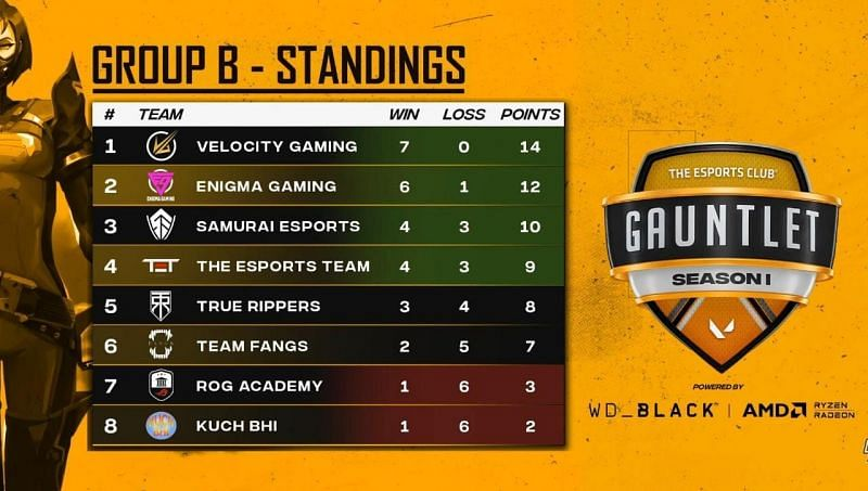Group B: Final standings