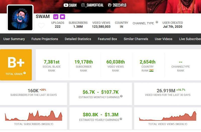 SWAM's YouTube earnings (Image via Social Blade)