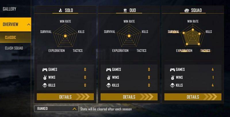 Kundan Gaming Ranked Statistics