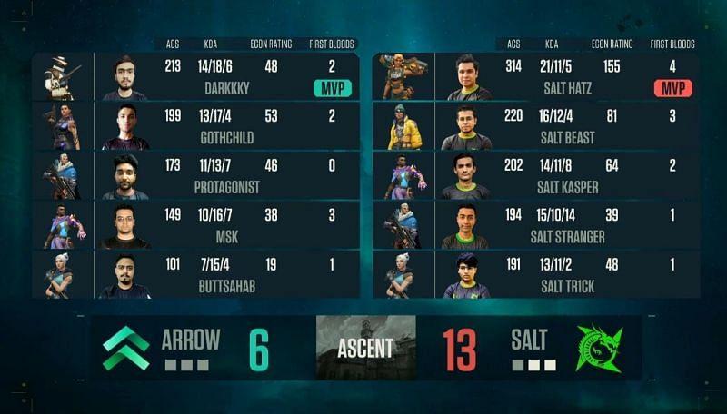 Salt Esports vs Team Arrow Map 2 Scorecard (Image via YouTube/NODWIN Gaming)