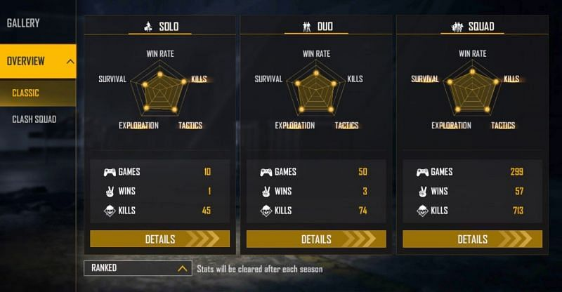 SWAM's ranked stats
