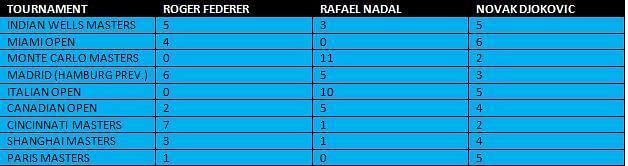ATP Tour Masters 1000s breakdown