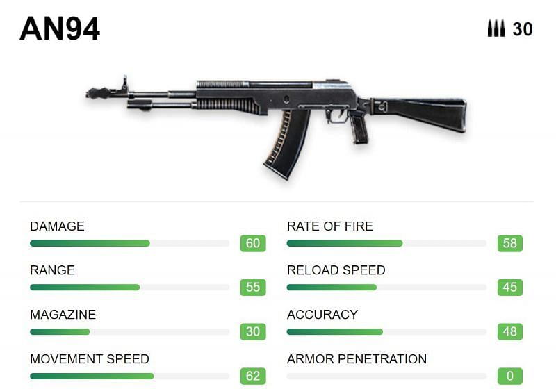 Specifications of AN94 (Image via ff.garena)