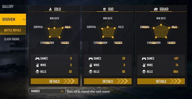 2B Gamer has maintained a K/D ratio of 4.64 in the ranked squad matches (Image via Free Fire)