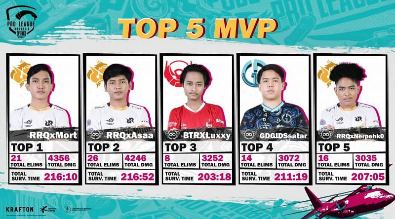 Top 5 players after PMPL Indonesia S4 Super Weekend 1 day 2 (Image via PUBG Mobile Esports)