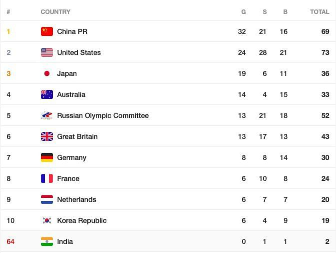 Medal Tally at the end of 3rd August