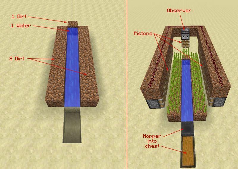 Minimalist farm design (Image via stackexchange)