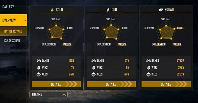 He has 92679 frags in the ranked squad matches (Image via Free Fire)