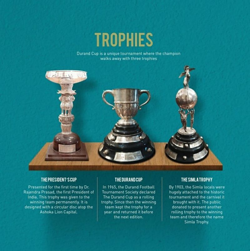 The three trophies to be presented to the winners of the Durand Cup. (PC: AIFF)