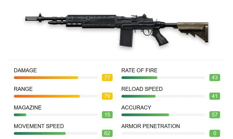 Specifications of M14 (Image via ff.garena)