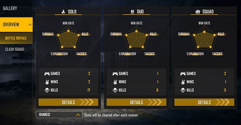 Lokesh Gamer holds a K/D ratio of 17 in the ranked solo matches (Image via Garena Free Fire)