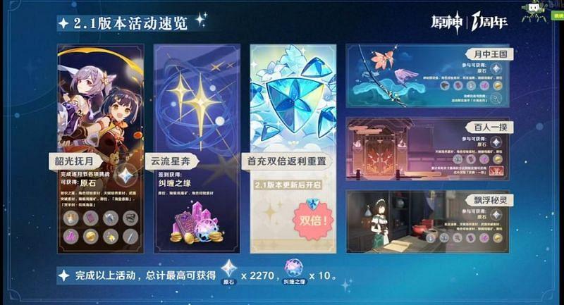Genshin Impact will give 2270 Primogems to players via events (Image via miHoYo)