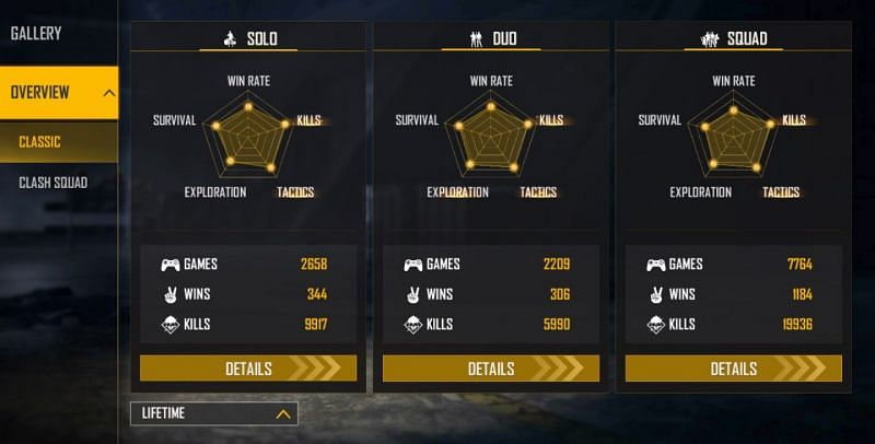 AS Gaming's lifetime stats (Image via Free Fire)