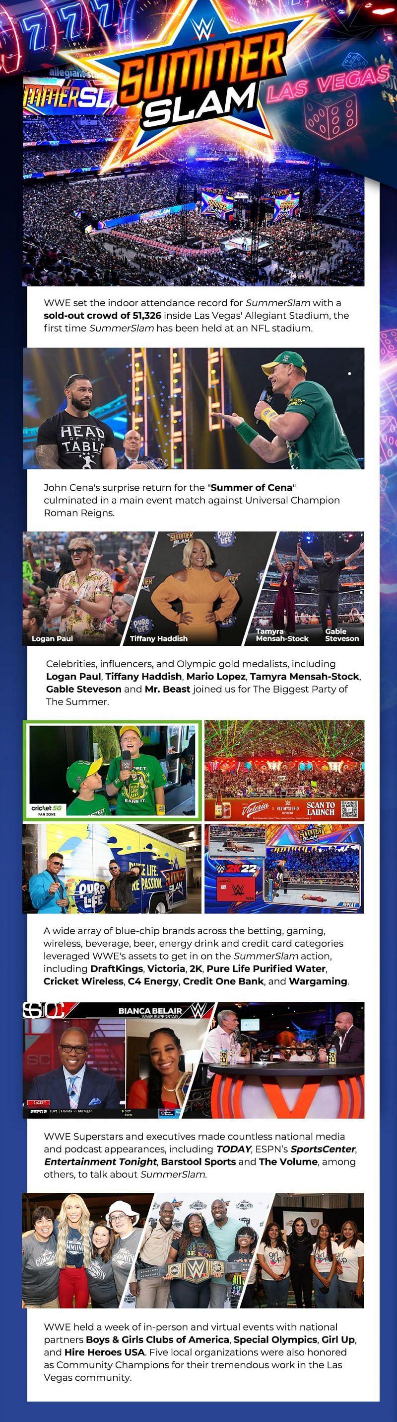 SummerSlam 2021 was WWE