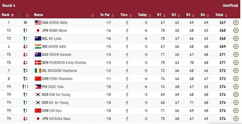 Results of Women's Individual strokeplay after Round 4