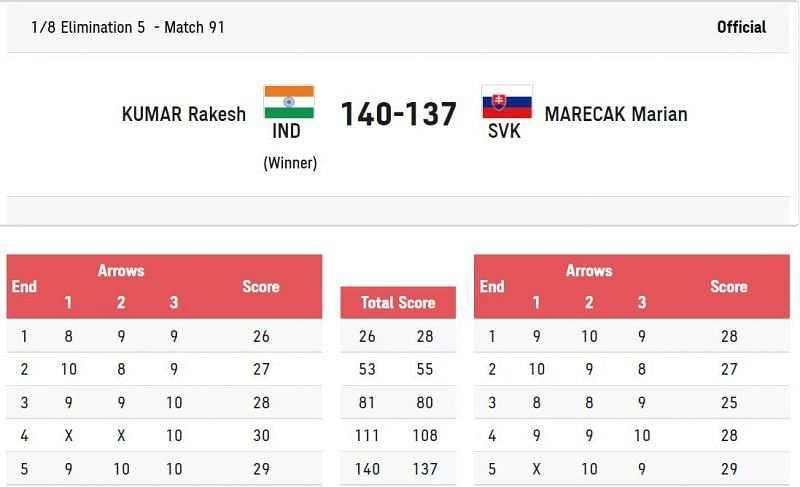 Rakesh Kumar is through to the quarterfinal of the men's compound archery