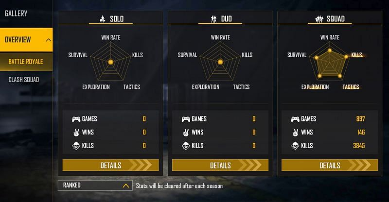 BNL is yet to play ranked solo and duo games in the season (Image via Free Fire)