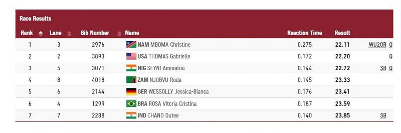 Dutee Chand Heat 2 results