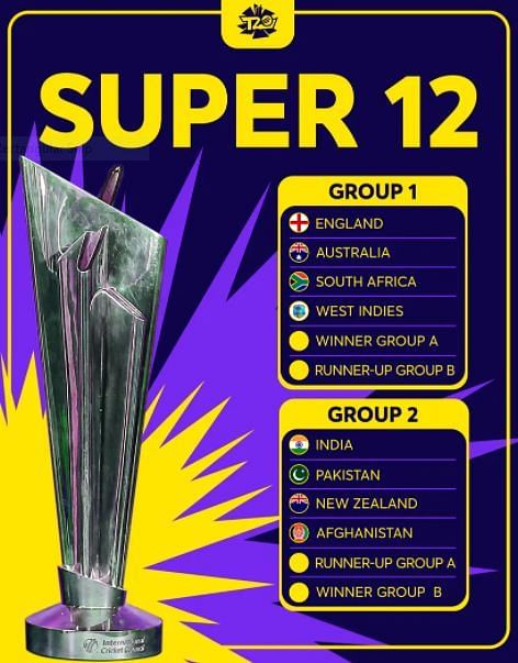 ICC T20 world cup 2021 groups