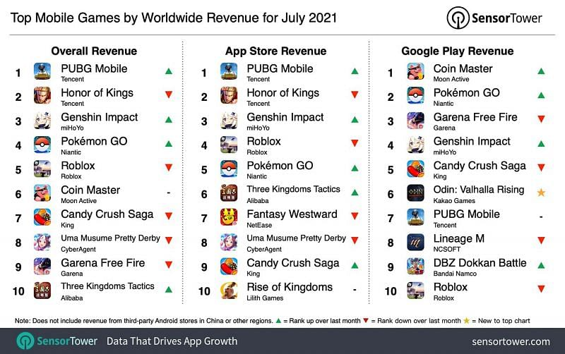 Temmuz 2021'de gelire göre en iyi Mobil oyunlar (Sensör Kulesi aracılığıyla görüntü)